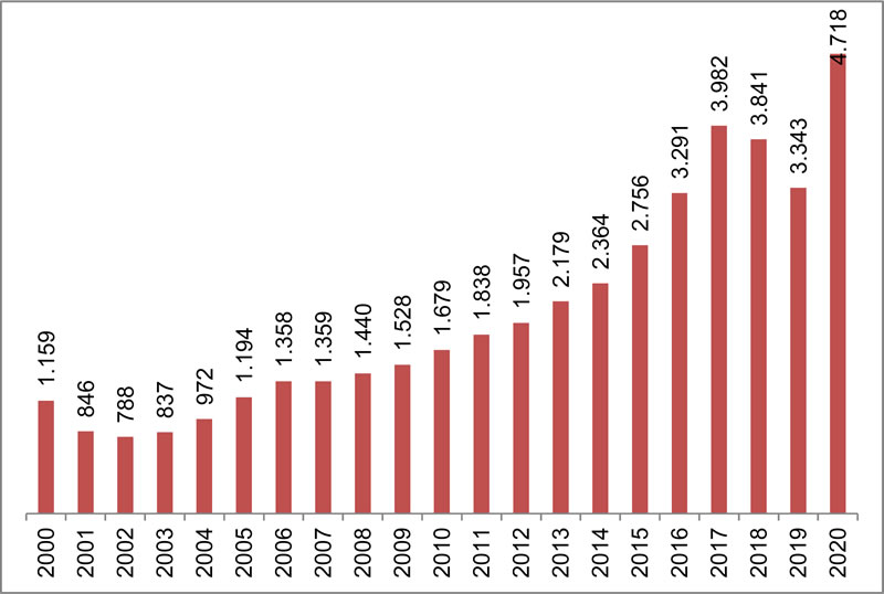 <p><strong>Tablo 6.</strong> Son yirmi yılda Mimarlar  Odası'na kayıt yaptıranların sayısı</p>