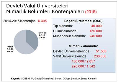 <p><strong>Tablo 8. </strong>Devlet/Vakıf Üniversiteleri  Mimarlık Bölümleri Kontenjanları, 2015</p>