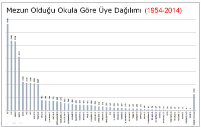 <p><strong>Tablo 9. </strong>Mezun olduğu okula göre üye  dağılımı, 1954-2014</p>